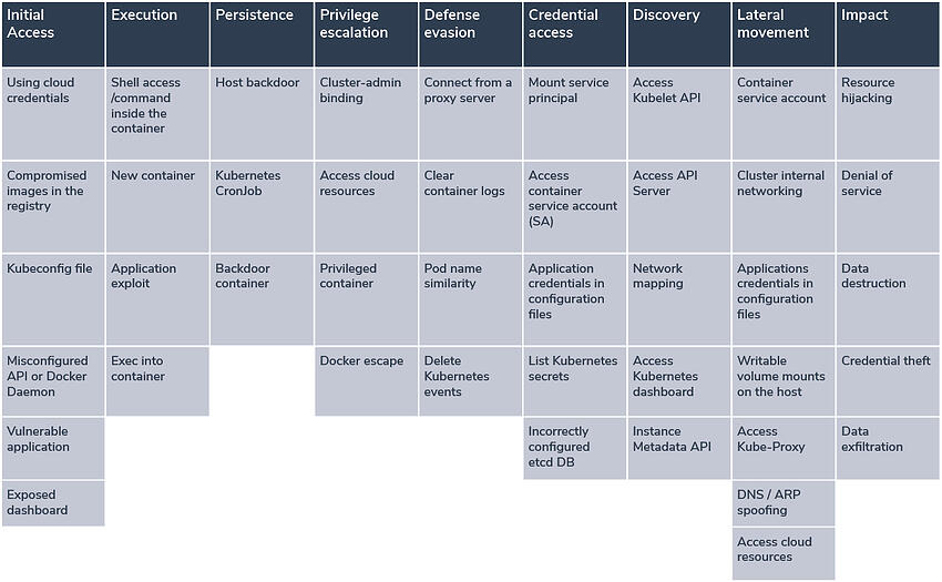 06-21 K8s MITRE Framework Diagram_MITRE Matrix Diagram