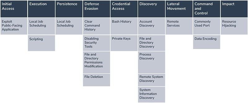 MITREAtta&ck tactics and techniques