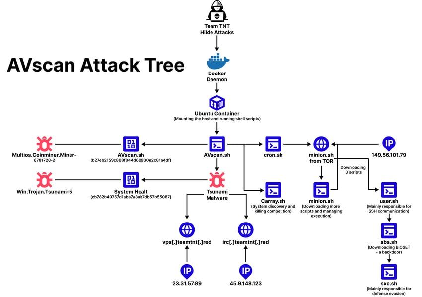 AVScan attack tree diagram 1200x600~