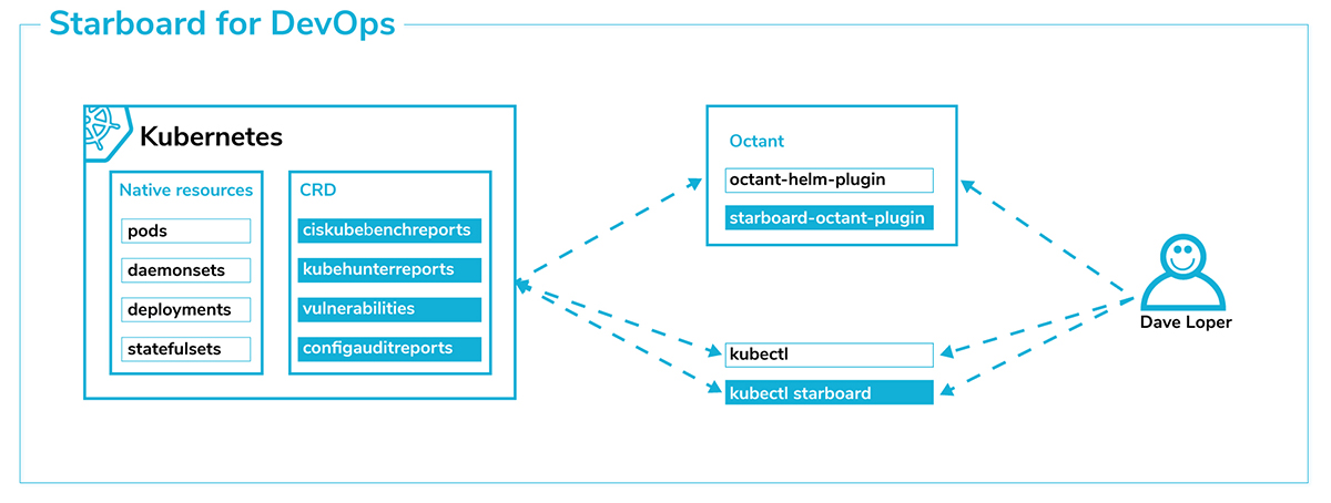 Starboard Kubernetes Toolkit