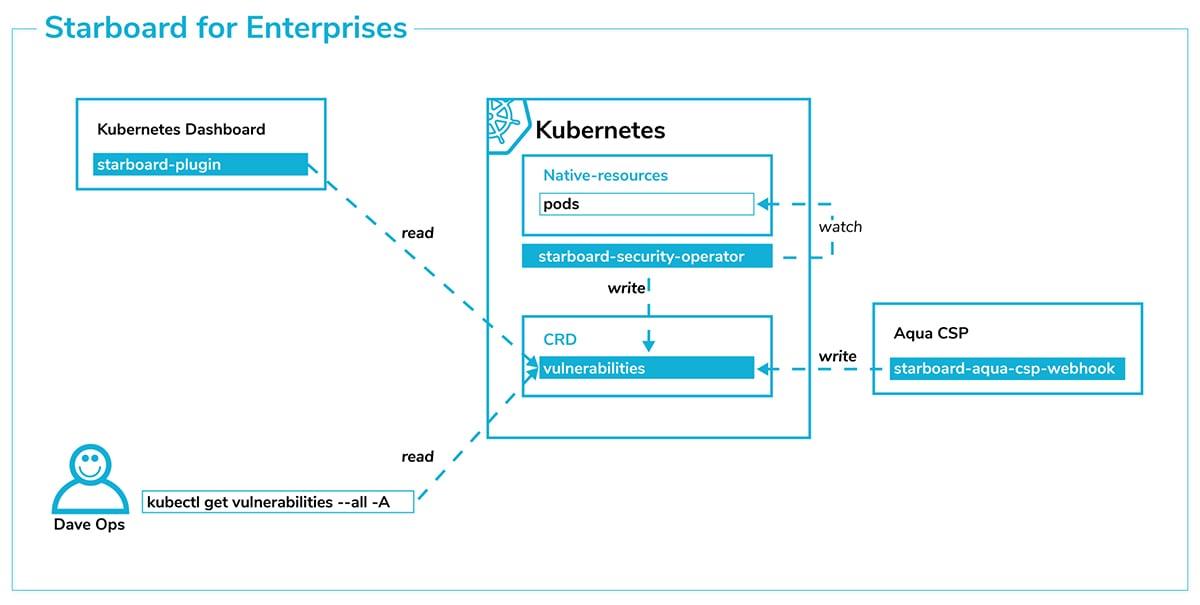 Starboard Kubernetes Toolkit for Enterprise