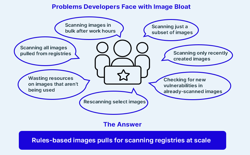 Problems with Image bloat - image 1