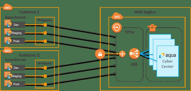 AWSPrivateLink_scanner.png