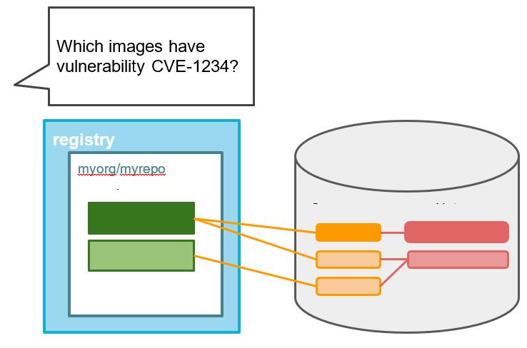 Garfeas and image vulnerability scanning