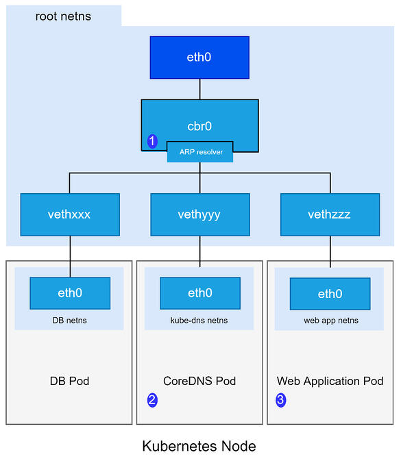 Kubernetes Pod Communication