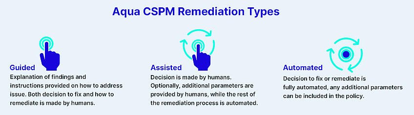 Aqua CSPM Remediation Types