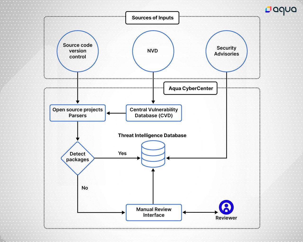 CyberCenter Diagram