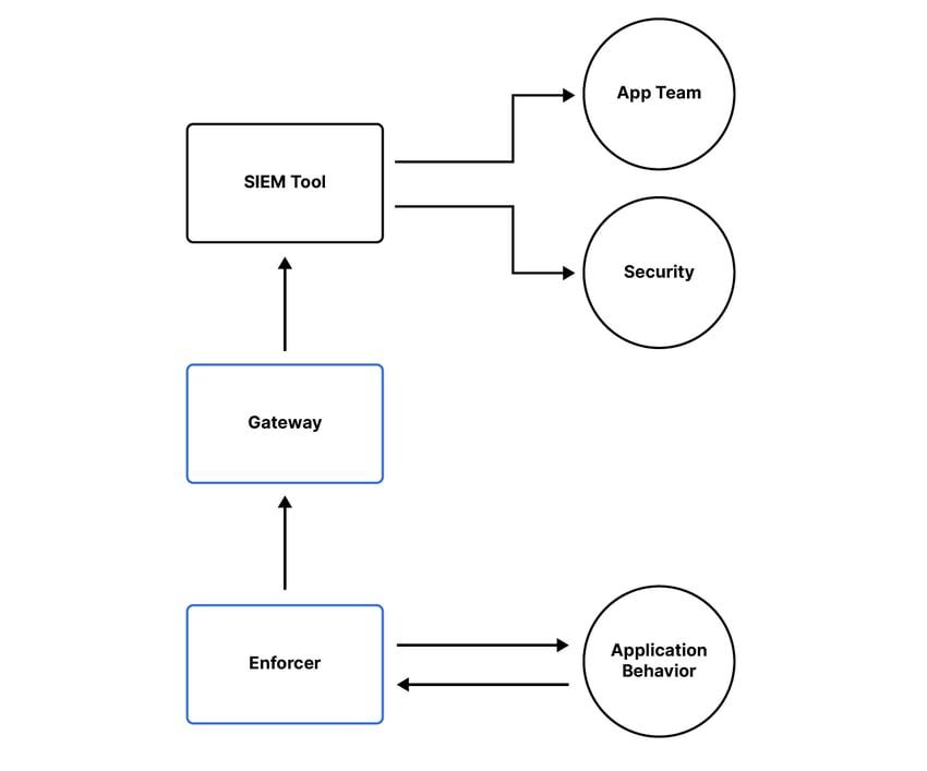 Diagram 3-01-1