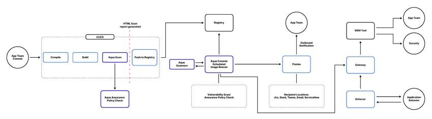 Diagram 4-01