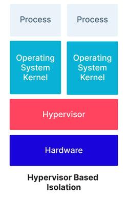 __Hypervisor Based Isolation