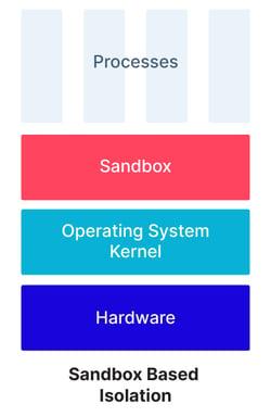 __Sandbox Based Isolation