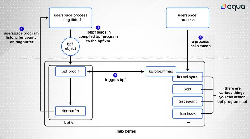 libbpfgo diagram 2-01-01
