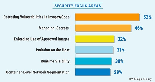 Aqua survey report security focus areas