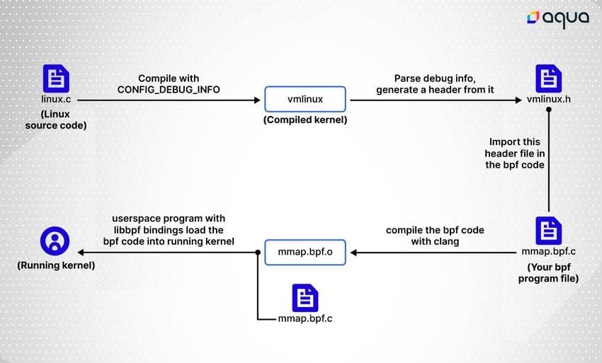 vmlinux.h diagram